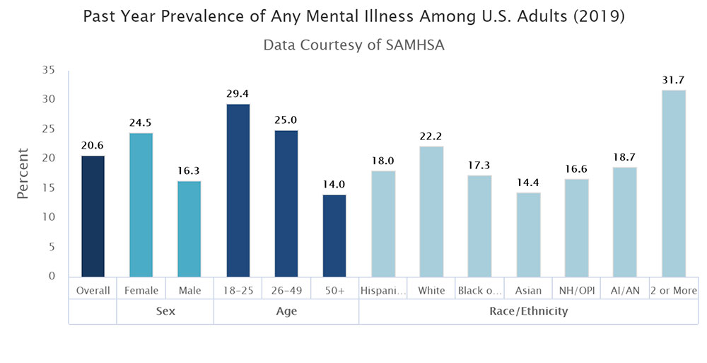 mental-health-foundation-nimh-2019-chart-of-prevalence-of-any-mental-illness-us-adults-in-last-year